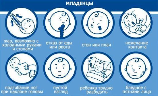 Тревожные признаки, позволяющие заподозрить менингит