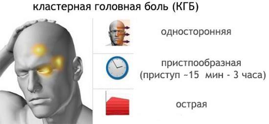 Приступообразная односторонняя головная боль