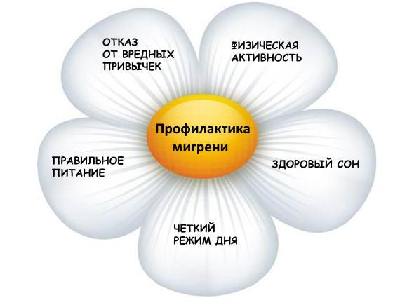 Профилактические мероприятия по уменьшению числа мигренозных атак