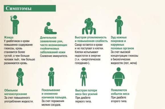 Симптомы, позволяющие заподозрить СД