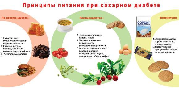 Правильно организованное питание при СД имеет большое значение
