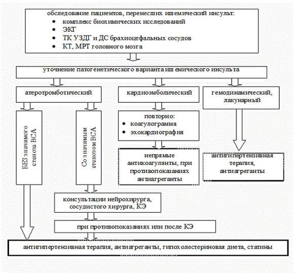 Схема диагностических мероприятий при ОНМК