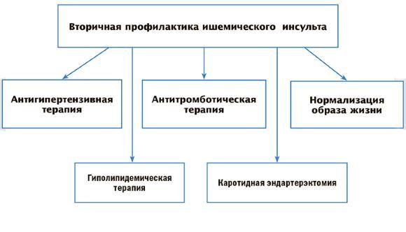 Коррекция факторв риска
