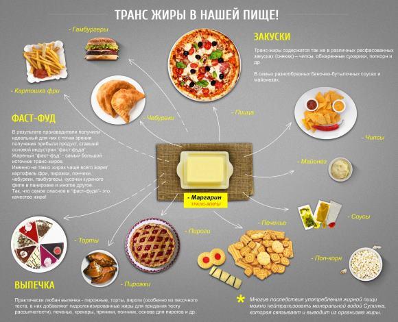 Продукты, в которых есть гидрогенизированные масла