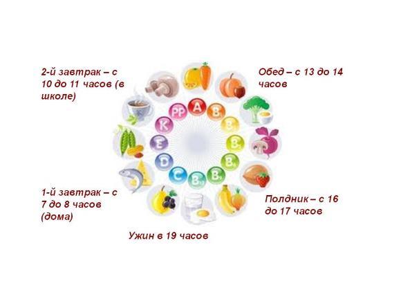 Принимать пищу необходимо 5-6 раз в день небольшими порциями
